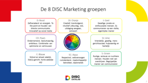 8-marketinggroepen