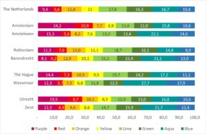 disc lifestyles in mayor cities in the netherlands